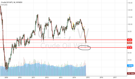 CL1!: oil down to next support
