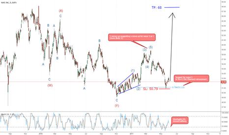 NKE: NIKE daily Chart,long from wave 2.