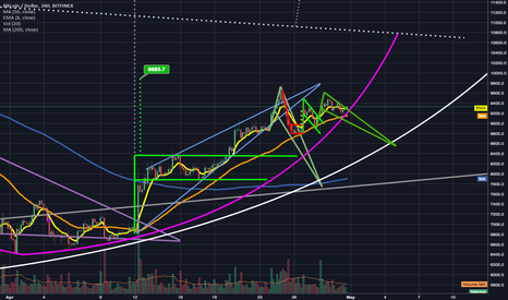 BTCUSD: BTC Inside another Falling Wedge/Bull Pennant