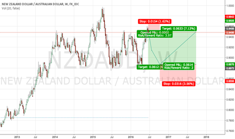 NZDAUD: NZD/AUD - Riding the wave