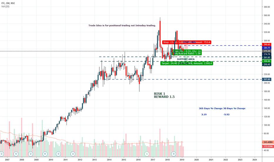 ITC: ITC , Sell Idea . 18 feb 2019