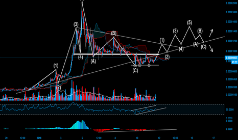 TRXBTC: What I expec from $TRX (based on TA only)