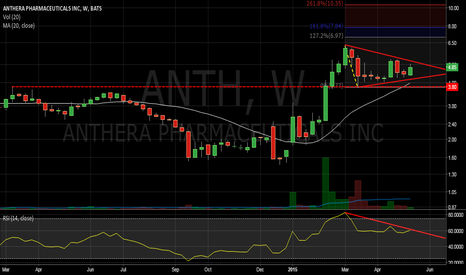 ANTH: Breakout of pennant formation? Low risk