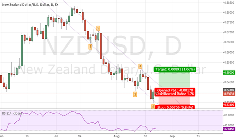 NZDUSD: Long setup in NZDUSD