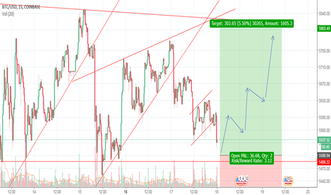 BTCUSD: Bitcoin - Expecting revarsal