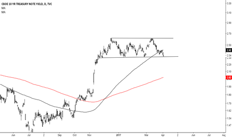 TNX: Good spot for buyers on US 10y paper