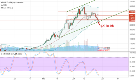 BTCUSD: $2330 MUST HOLD NOW or I sell it all & reposition!
