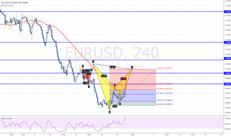 EURUSD: POTENTIAL BEARISH BAT PATTERN ON EURUSD