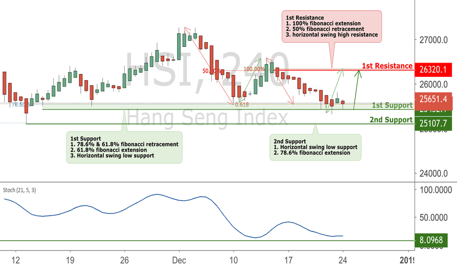 HSI: HSI Testing Support, Potential Bounce!