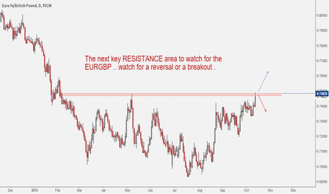 EURGBP: Watch this Level: EURGBP Daily #forex
