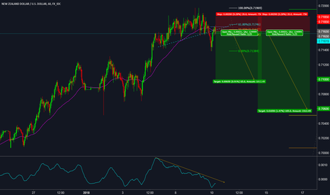 NZDUSD: NZDUD SHORT AGAIN!