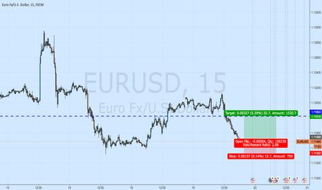 EURUSD: long for next few houres