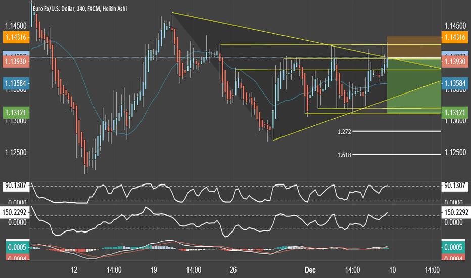 EURUSD: Eur/Usd Short Scalp