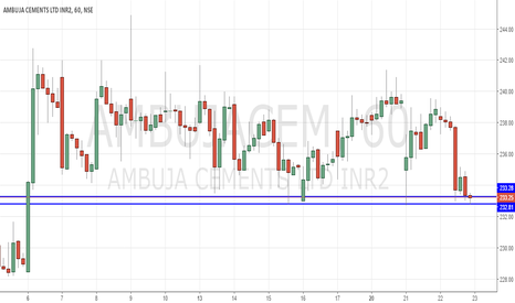 AMBUJACEM: Ambuja Sell below 232.7 for Target of 230.2 and Stop is 234.2