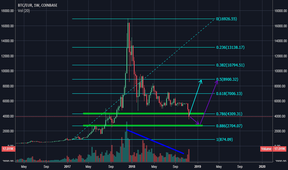BTCEUR: BITCOIN/EUR two possible scenarios(weekly chart)