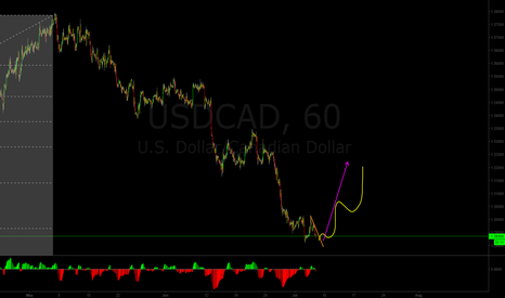 USDCAD: Buy some USDCAD