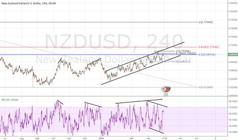 NZDUSD: NZDUSD - 0.5-0.618 going
