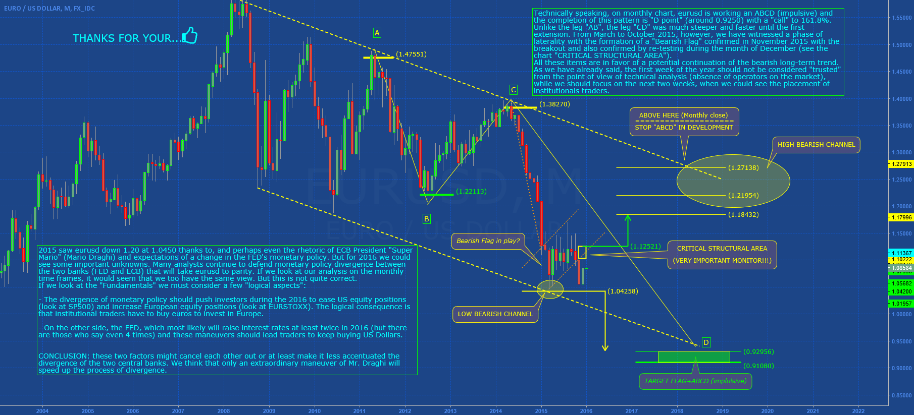 EURUSD: 2016 ANALYSIS