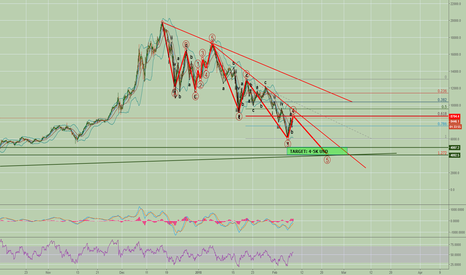 BTCUSD: Bitcoin going to 4-5k usd. Last bearish wave comming soon?