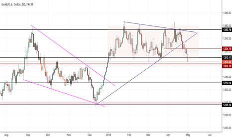 XAUUSD: Xauusd Daily (Trading the bigger picture patterns)