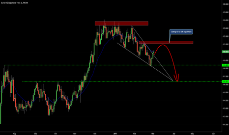 EURJPY: Waiting for a confirmation to sell