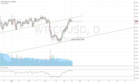 WTICOUSD: west texas oil short