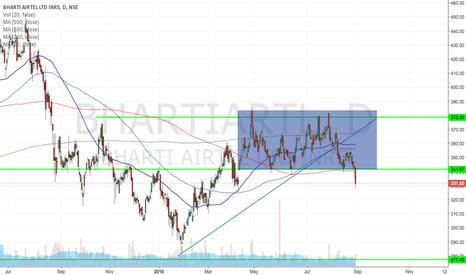 BHARTIARTL: Short Airtel