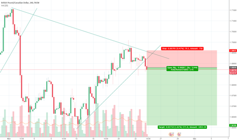 GBPCAD: GbpCad SELL