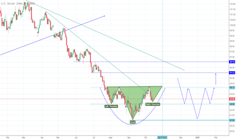 DXY: DXY potensi HnS pattern