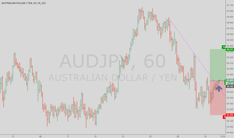 AUDJPY: AUDJPY trendline break