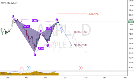 AAPL: BEar bat formation APPLE..time to sell apple!