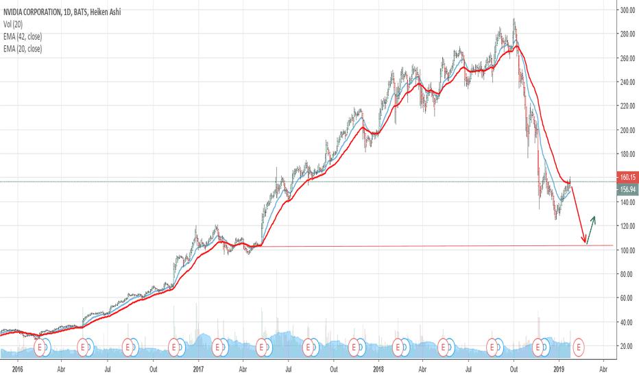 NVDA: Possible pullback NVIDIA - NASDAQ
