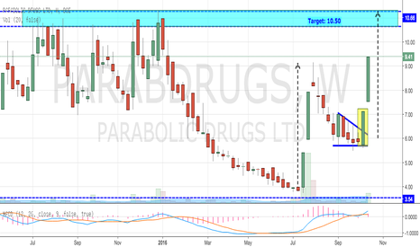 PARABDRUGS: Parabolic Drugs - Trending Up (Ascending Triangle)