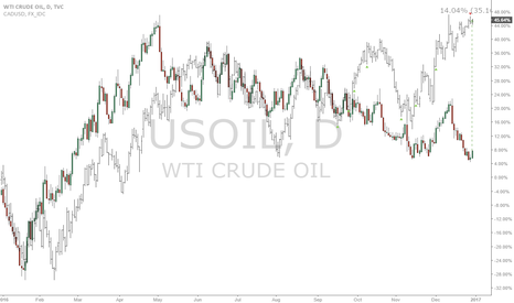 USOIL: Oil/Cad: Gigantic spread spotted