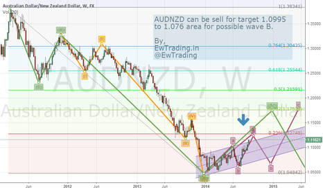 AUDNZD: AUDNZD on Short Side