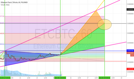 ETCBTC: Uptrend confirmed in ETCBTC