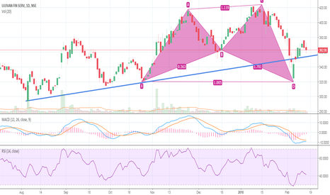 UJJIVAN: Sell Ujjivan below 357 if it sustains will complete Bullish Bat