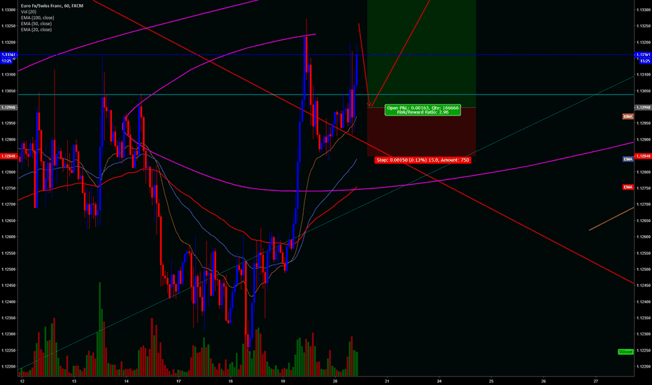 EURCHF: POSSIBLE BUY!! EURCHF