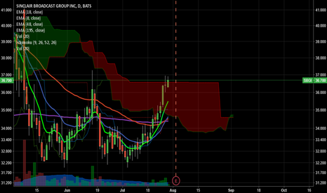 SBGI: SBGI trying to push out of the cloud on the daily