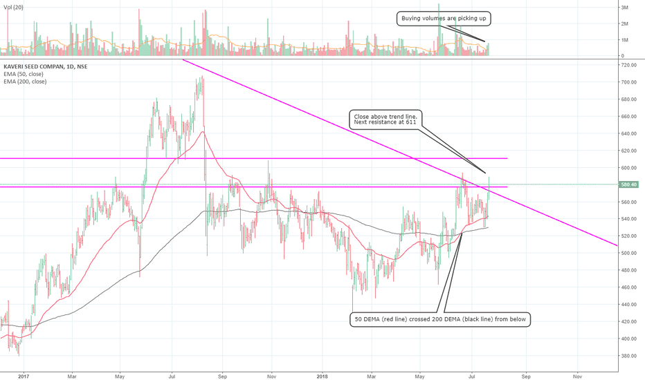 KSCL: #KSCL Kaveri Seeds: breaking out from consolidation