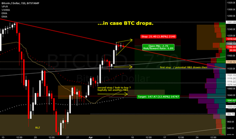 BTCUSD: BTC DUMP ON SATURDAY