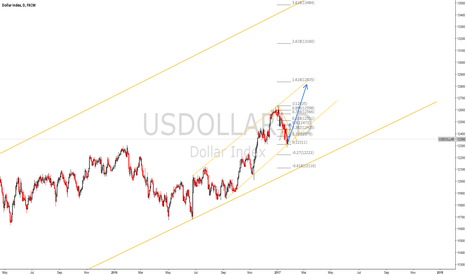 USDOLLAR: doller index