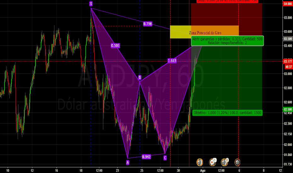 AUDJPY: Sell Limit AUD/JPY Bearish Bat