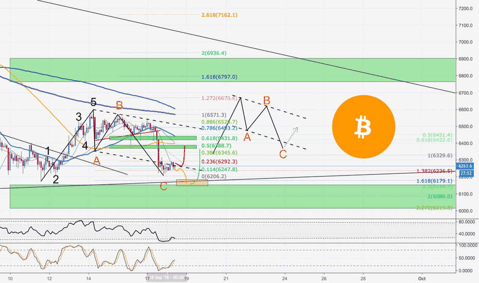 BTCUSD: Bitcoin Next Move and whats going on