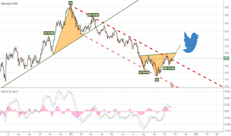 USDOLLAR: Potential head and shoulder in USDOLLAR-bullish way for USDOLLAR
