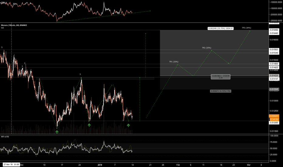 XMRBTC: Potential future triple bottom to watch out for