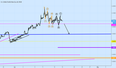 USDTRY: Wow Is That A 5 wave DowN 3 wAVE UP ?