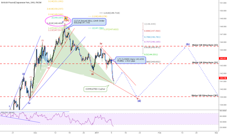 GBPJPY: QUICK UPDATE: GBPJPY - Completed Cypher But Is Trend Done?