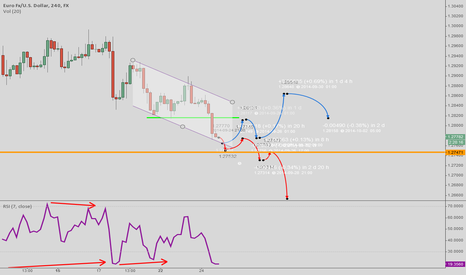 EURUSD: Set to correct, but don't expect much..