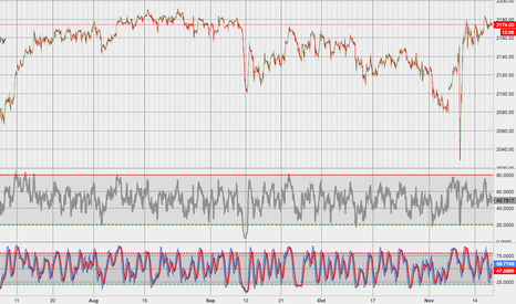 ES1!: SPX Hourly